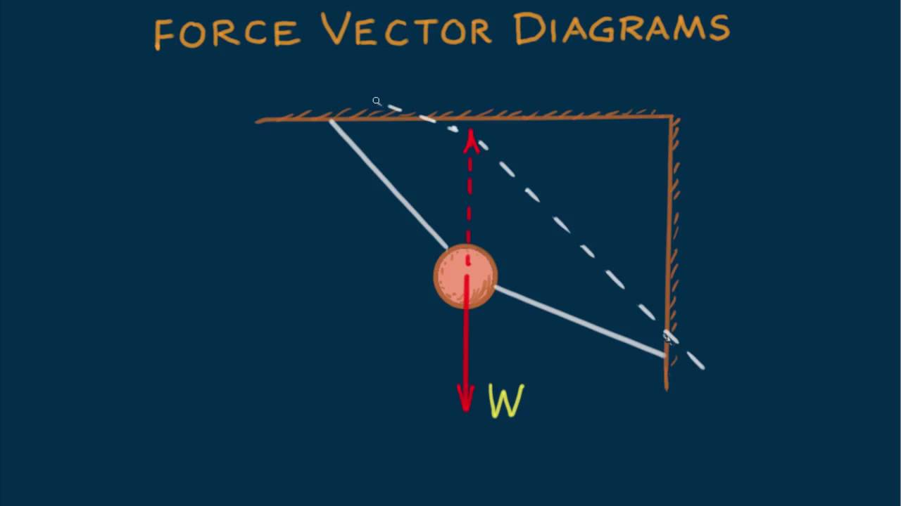 Hewitt-drew-it  Physics 6  Force Vector Diagrams