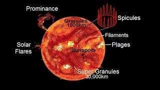 Astronomy - The Sun (10 of 16) Surface Features