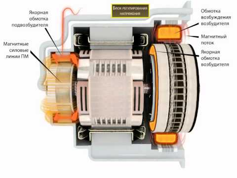 Бензиновый генератор схема работы генератор бензиновый 15 квт с автозапуском