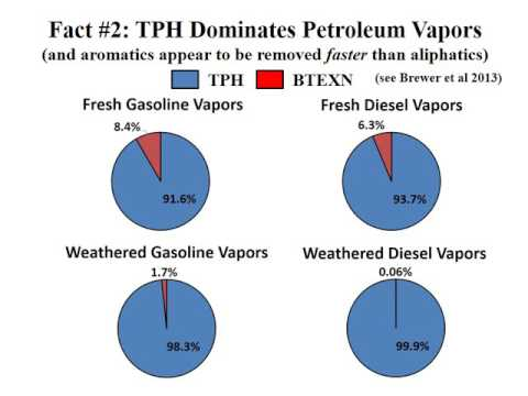 Petroleum Vapor Intrusion Facts and Fallacies (RBrewer Battelle May 2016)