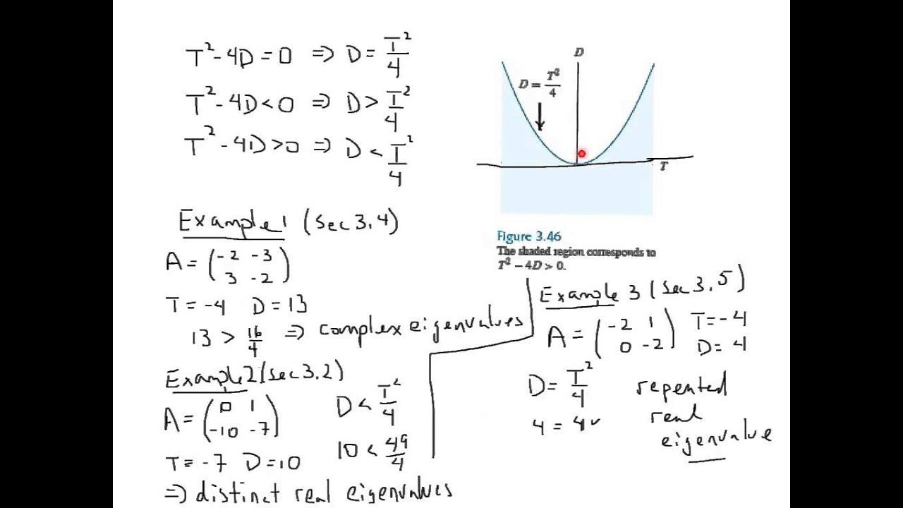 Trace-determinant Plane Part 1