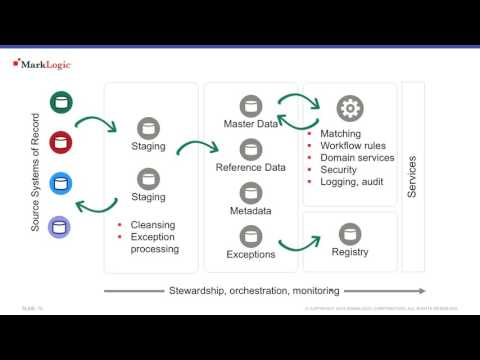 MLW UK: Mastering Enterprise Data for Consistency & Accuracy