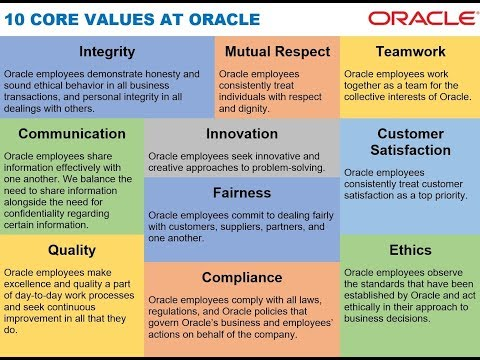THE FIVE PRACTICES OF EXEMPLARY LEADERSHIP APPLIED AT ORACLE via Larry Ellison