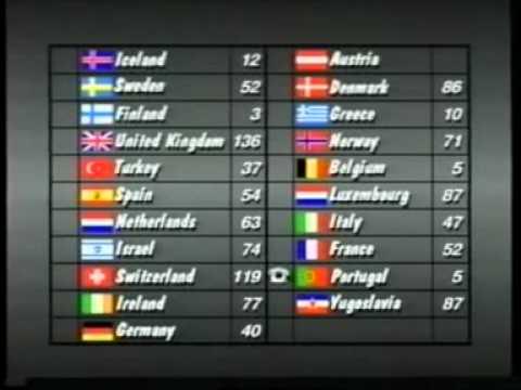 Eurovision 1988  Voting Part 55