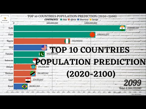 Top 10 Countries Population Projections (2020-2100) | Future Population of the World