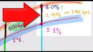 The Riskless Yield Curve & Credit Spreads, Lecture 017, Security Investments 101, Video 00019