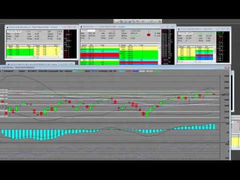 Nasdaq Composite Index Bear Market Reversal Pattern