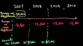 видео Что такое амортизация основных средств и нематериальных активов?