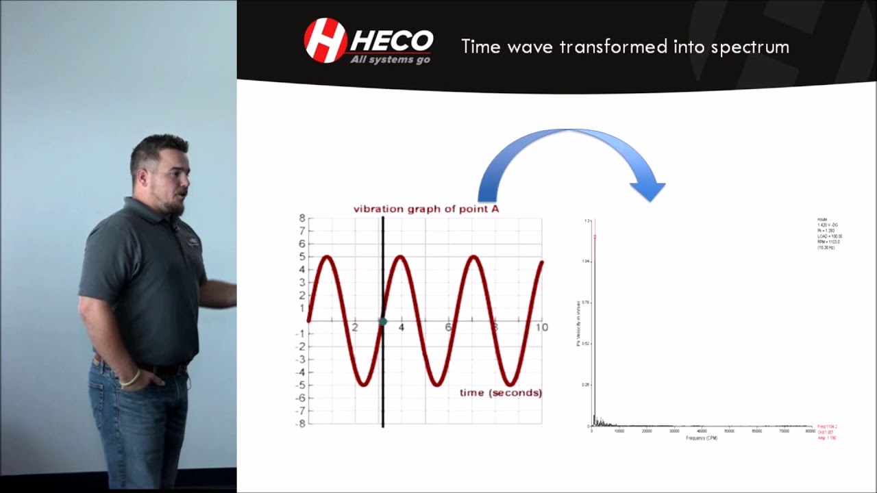 What Is Vibration Analysis? Time Waveform and Spectrum FFT Analysis