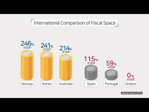 Fiscal Space of Korea: Implications for Debt Management and Fiscal Policy