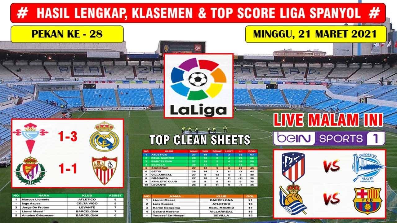 Hasil Liga Spanyol Tadi Malam ~ Celta Vigo VS Real Madrid ...