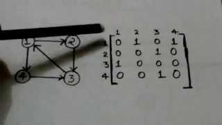 ADJACENCY MATRIX OF A DIGRAPH(GRAPH THEORY-3)