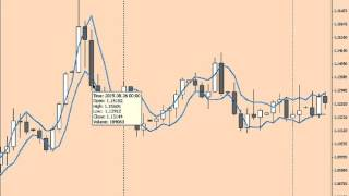 FOREX   Variantes sur la stratégie 3 bars de Larry Williams
