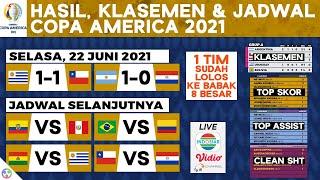 Lolos ke 8 Besar, Hasil Copa America 2021: Argentina vs Paraguay, Klasemen Terbaru   Jadwal Brazil