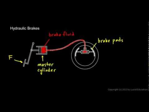 Physical Science 3 3b - Hydraulic Brakes