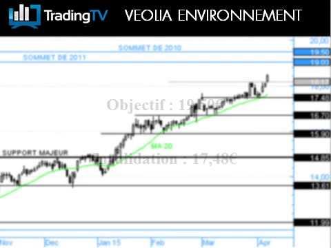 Veolia Environnement : Achat du Warrant Call T182B