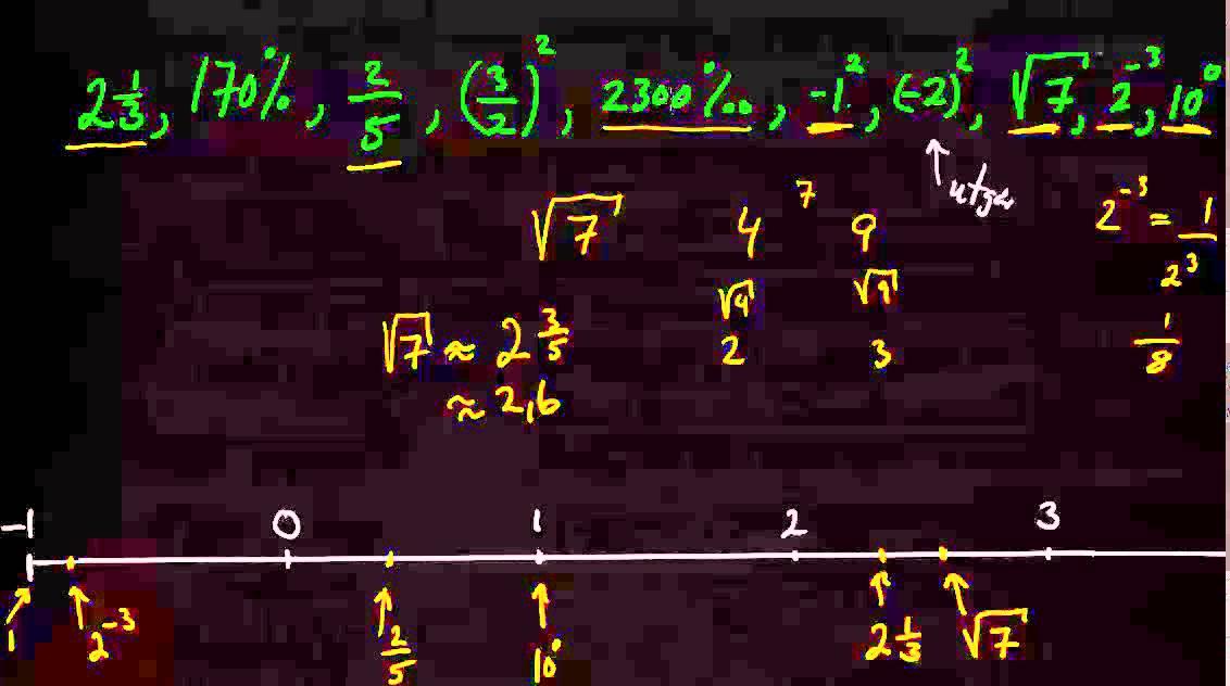 β00199: Plassering av tall på forskjellig form på tallinjen