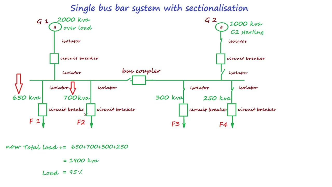 Watch on single line diagram sld