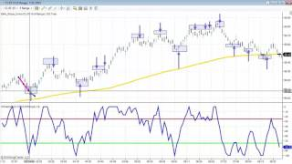 NinjaTrader Unplugged Series #13:  Williams Percent R
