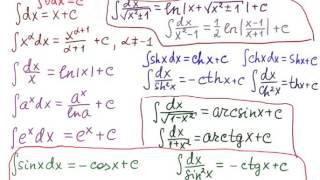 Таблица неопределённых интегралов (урок для всех)