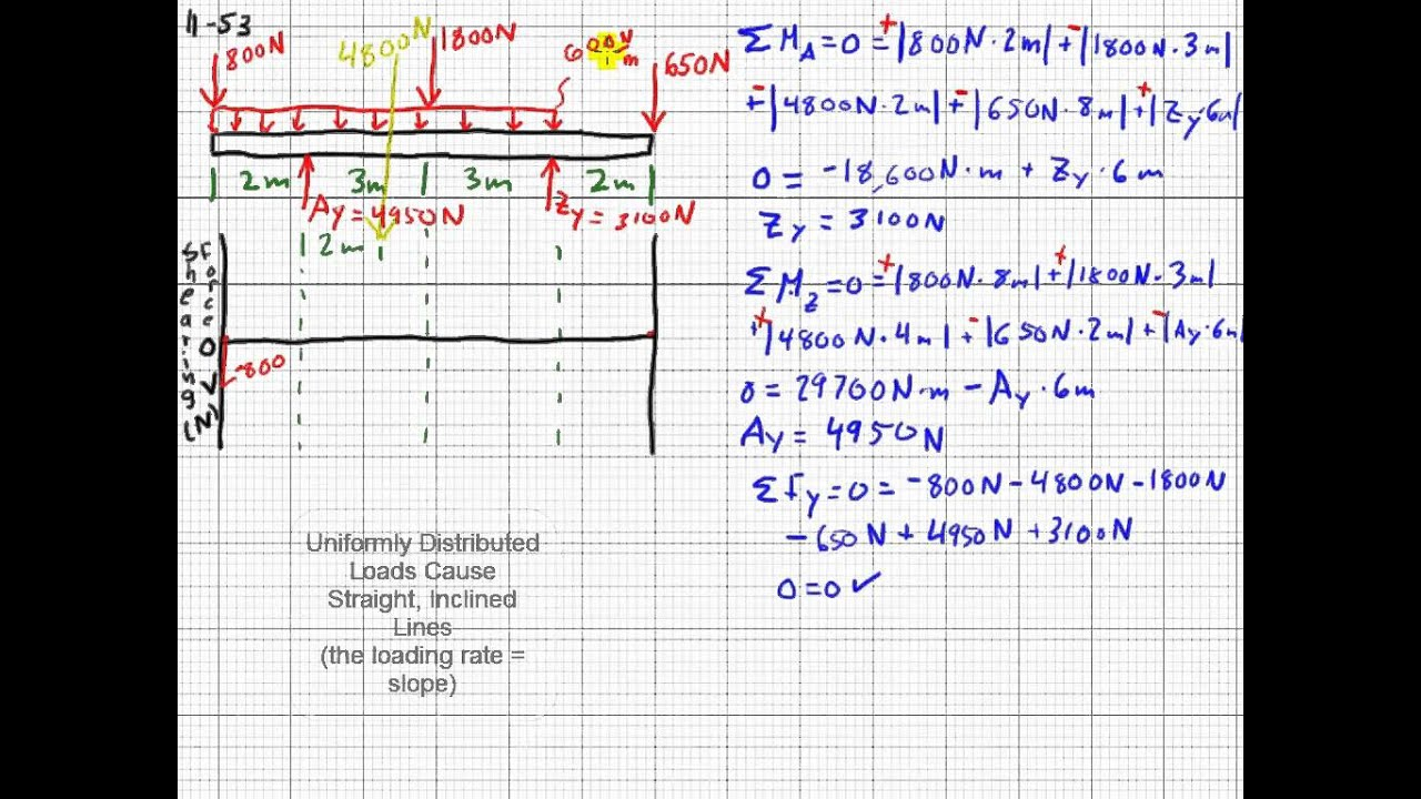 complex shear force and bending moment diagram youtube rh youtube com Beam Shear and Moment Diagrams Shear and Moment Diagram Calculator