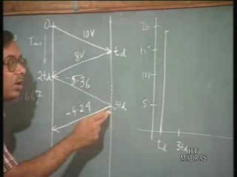 Lecture 40 Transmission Line Effects