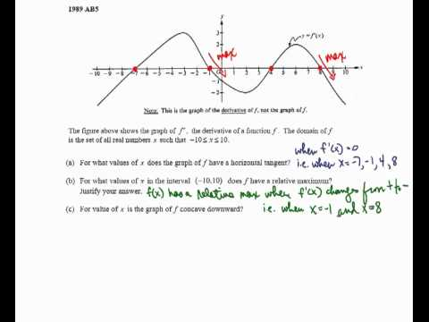 ap calculus ab free response application of derivatives