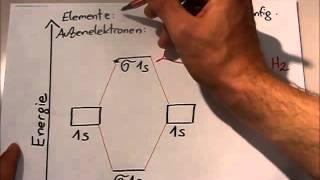 MO Theorie: Einführung am Beispiel von Wasserstoff H2