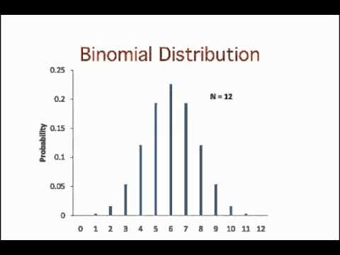 Normal Distributions: The History of the Discovery of Normal Distributions