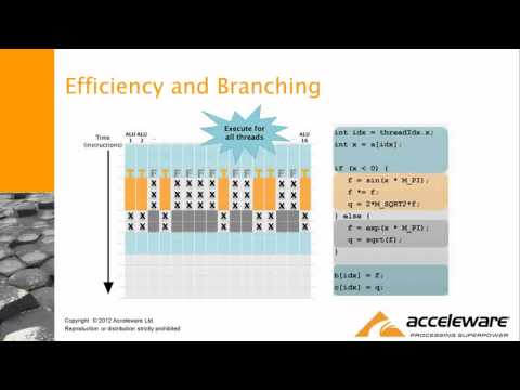 Acceleware at NVIDIA GPU Tech - Introduction to GPU Programming (4/4)