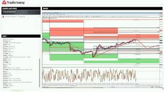 Daily Forex Trading Strategy Session (Recorded Live - Feb 11, 2015)