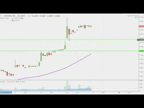 Neovasc Inc. - NVCN Stock Chart Technical Analysis for 05-24-18