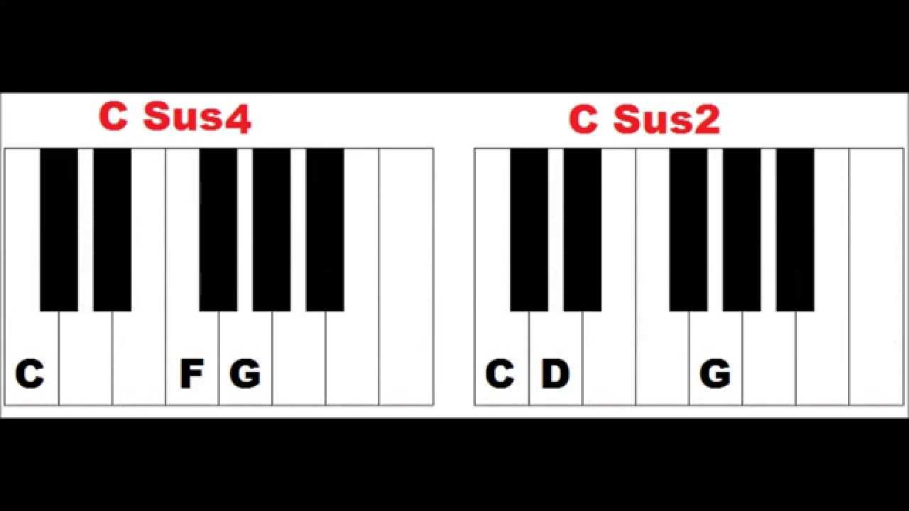 How to form suspended chords on piano sus2 sus4 7sus4 piano how to form suspended chords on piano sus2 sus4 7sus4 piano chords lesson youtube hexwebz Gallery