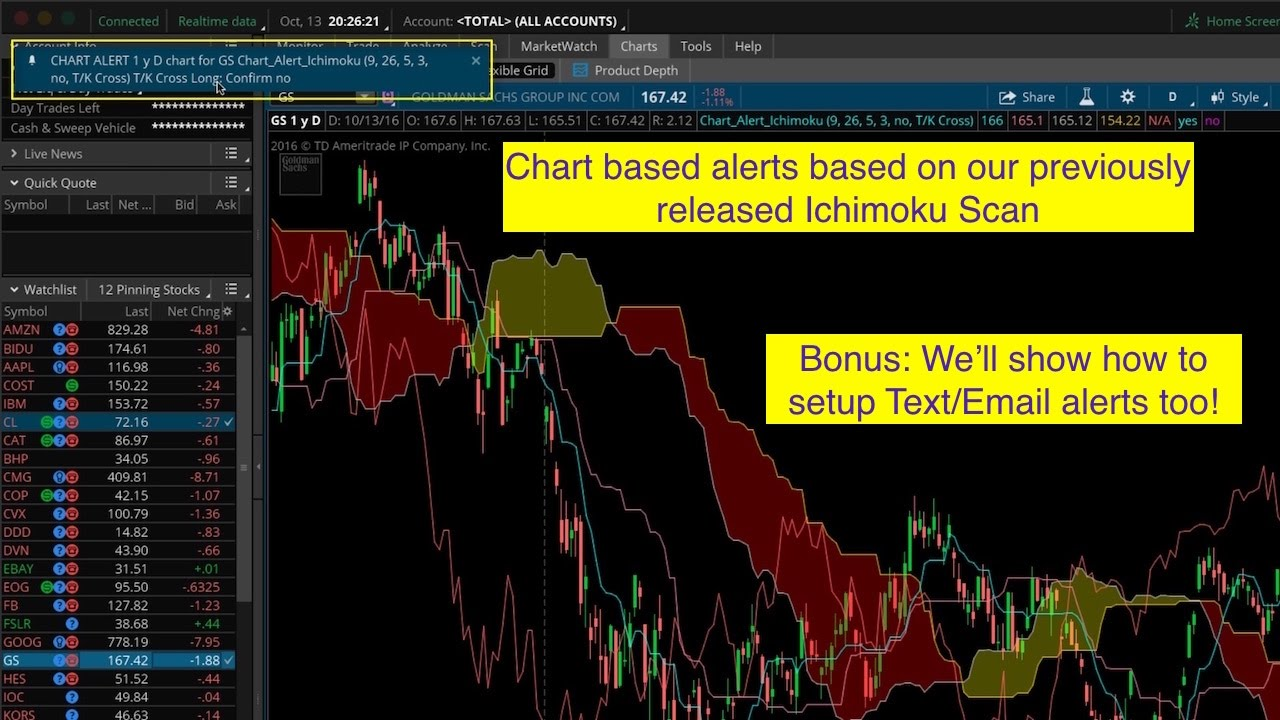 Thinkorswim Alert Ichimoku - Hahn-Tech, LLC