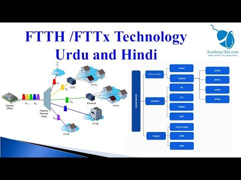 What is FTTH | GPON | EPON | Explanation in Urdu and Hindi