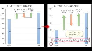 たった26秒で作る 滝グラフに2重波線を引く(無料で公開)エクセル Excel Waterfall Chart