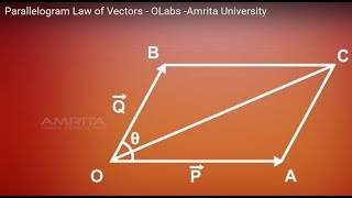 Parallelogram Law of Vectors - OLabs -Amrita University