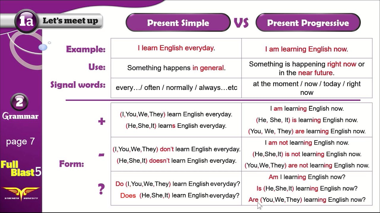 Full blast5 module 1a-2 Grammar Present Simple Vs Present ...
