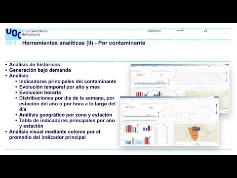Análisis de la calidad del aire en Madrid mediante el uso de técnicas Big Data
