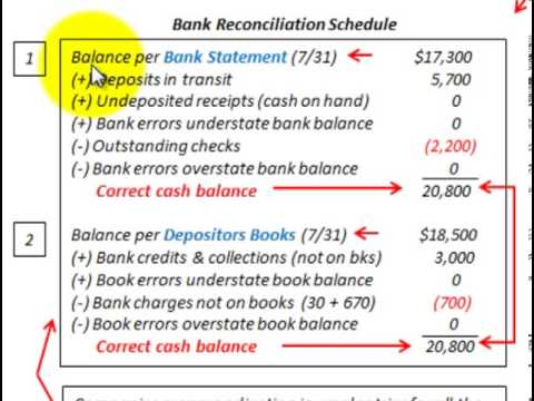 Bank Reconciliation Statement Whats Included And How Its Used For – Bank Reconciliation Form