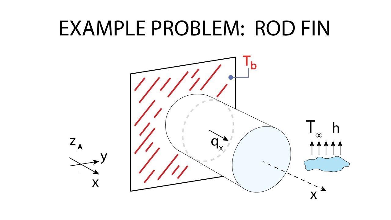 Heat Transfer L8 p4 - Example - Rod Fin - YouTube