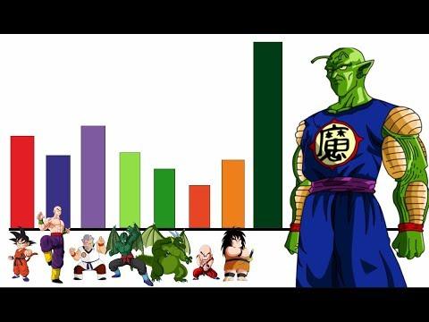 Explicación: Resumen Y Niveles De Poder De La Saga De Picoro - Dragon Ball Super