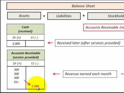 Accounts Receivable As Cash Received And Earned Revenue ...