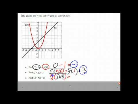 Operations on graphs of functions