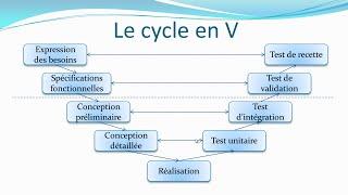 Le cycle en V - Pilotage de projet