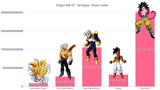 Dragon Ball GT All Sagas Power Levels