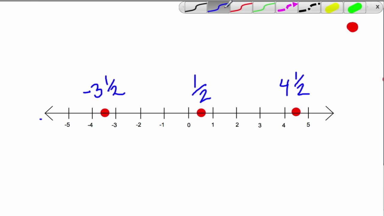 Image result for rational numbers on number line