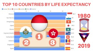 Who lives longest? top 10 countries for ...
