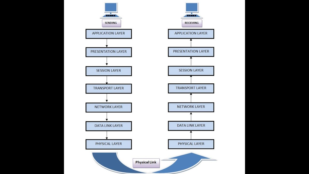 ISO/OSI MODEL(7 LAYERS DESCRIBED) IN COMMUNICATION ...