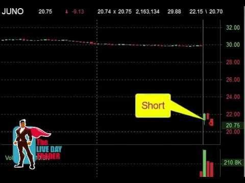 Live Day Trading Gaps JUNO URBN